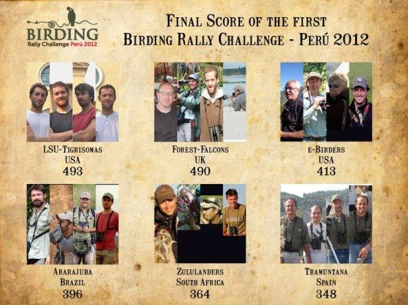 Birding Rally Challenge Results